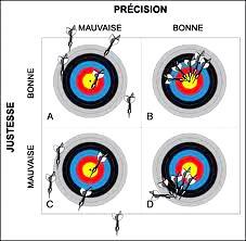 Cibles justesse précision1