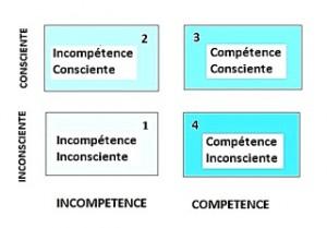 Pour devenir proactif : les quatre phases de l'apprentissage